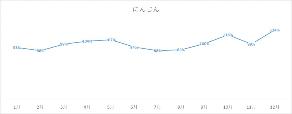 にんじんの出荷量グラフ