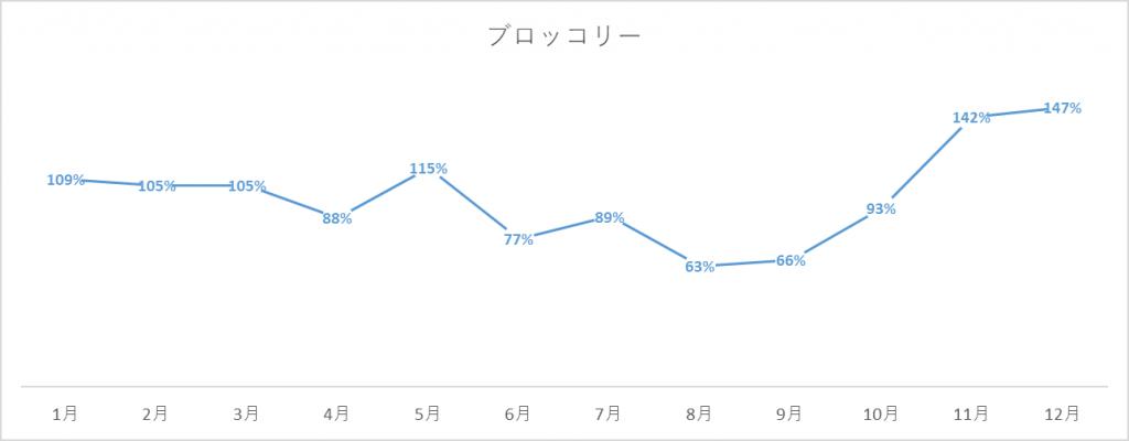 ブロッコリーの出荷量グラフ