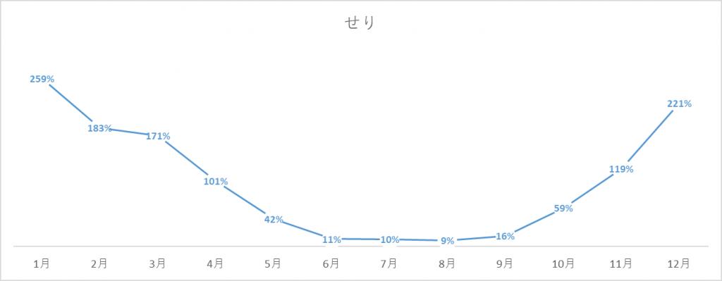 せりの出荷量グラフ