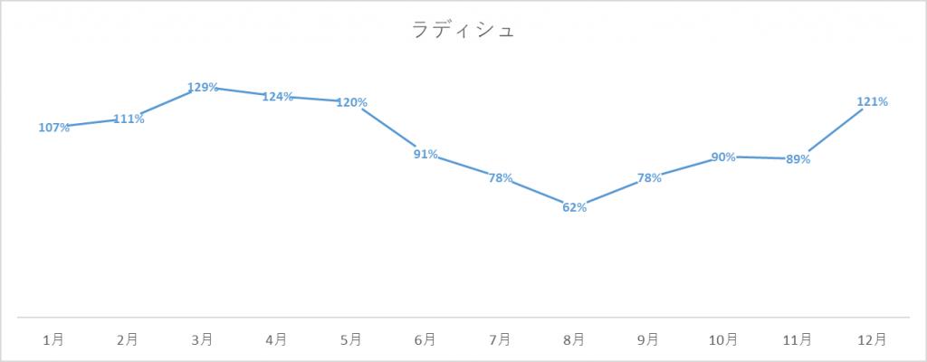 ラディッシュの出荷量グラフ