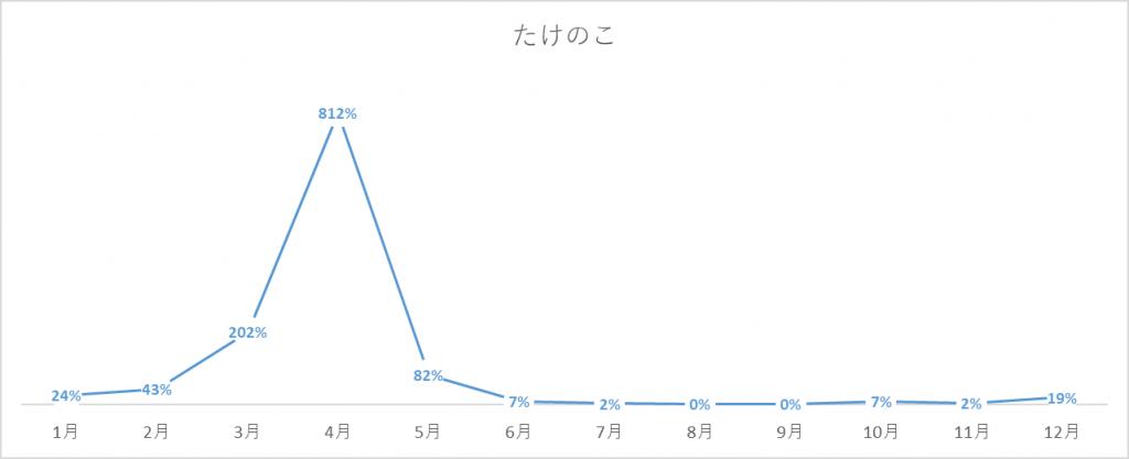 たけのこの出荷量グラフ
