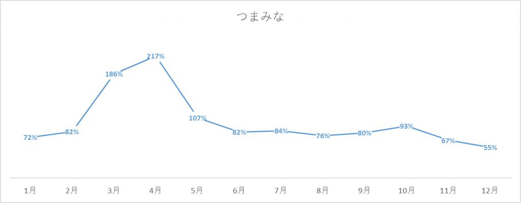 つまみなの出荷量グラフ
