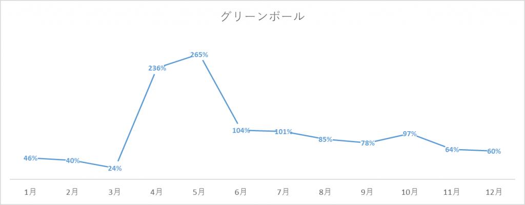 グリーンボールの出荷量グラフ