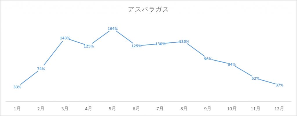 アスパラガスの出荷量グラフ