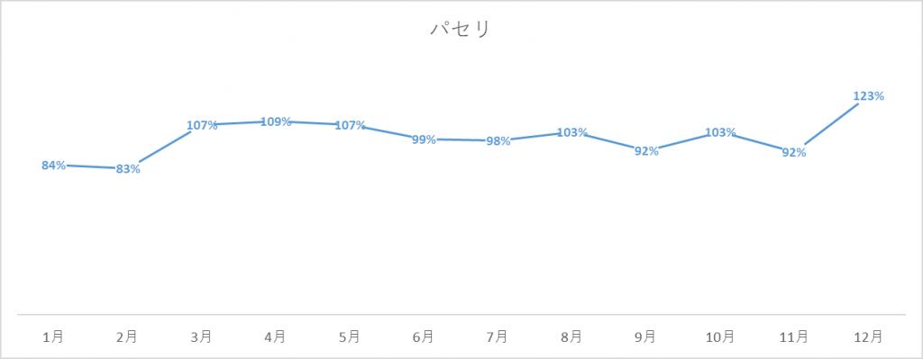 パセリの出荷量グラフ