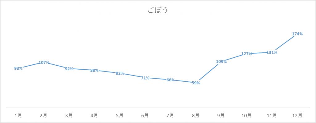 ごぼうの出荷量グラフ