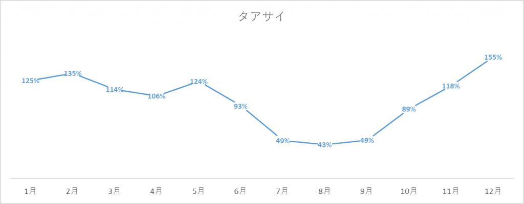 タアサイの出荷量グラフ