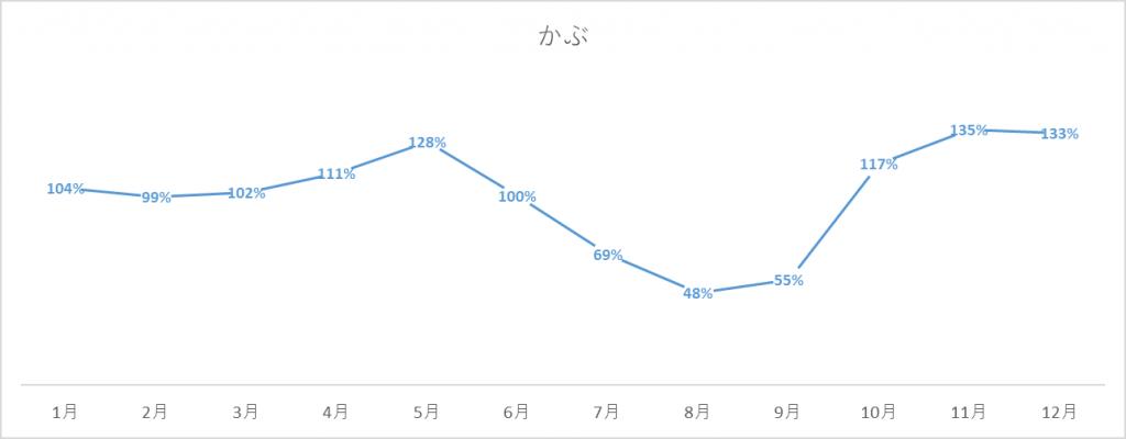 かぶの出荷量グラフ