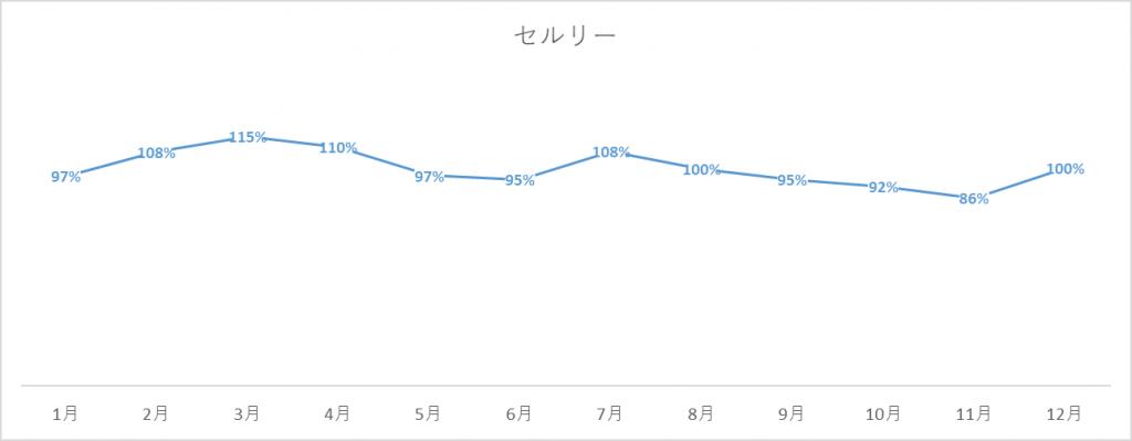 セルリーの出荷量グラフ