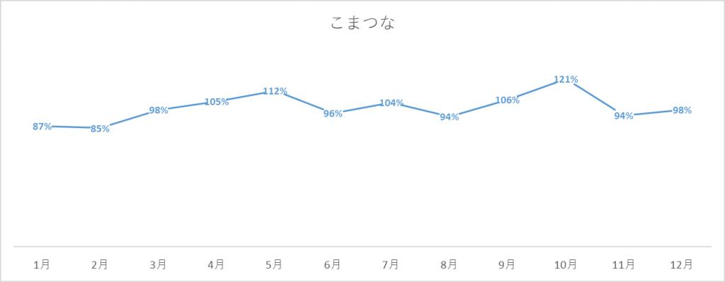 こまつなの出荷量グラフ