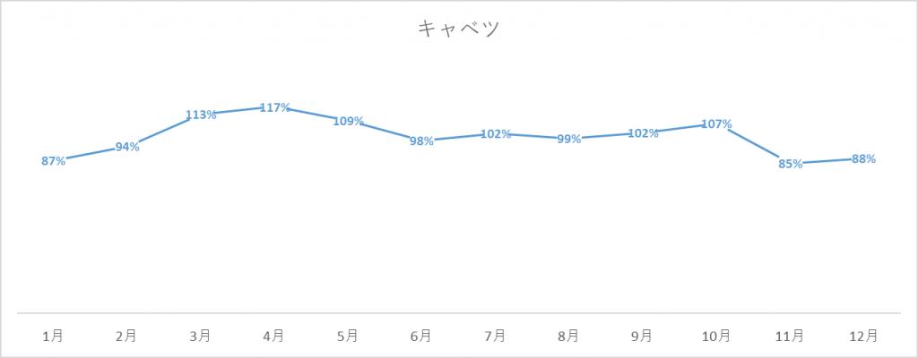 キャベツの出荷量グラフ