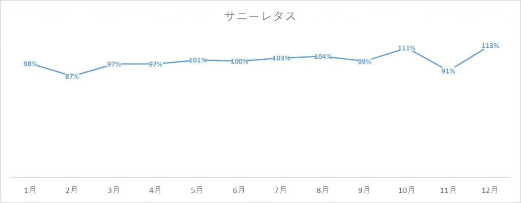 サニーレタスの出荷量グラフ