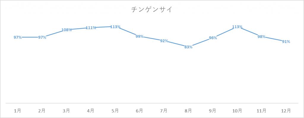 チンゲンサイの出荷量グラフ