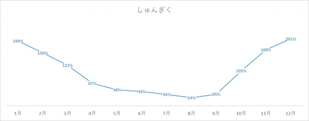 しゅんぎくの出荷量グラフ