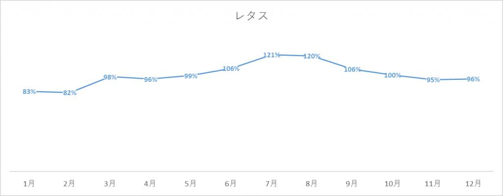 レタスの出荷量グラフ