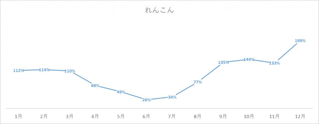 れんこんの出荷量グラフ
