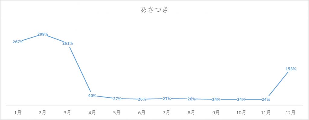 あさつきの出荷量グラフ