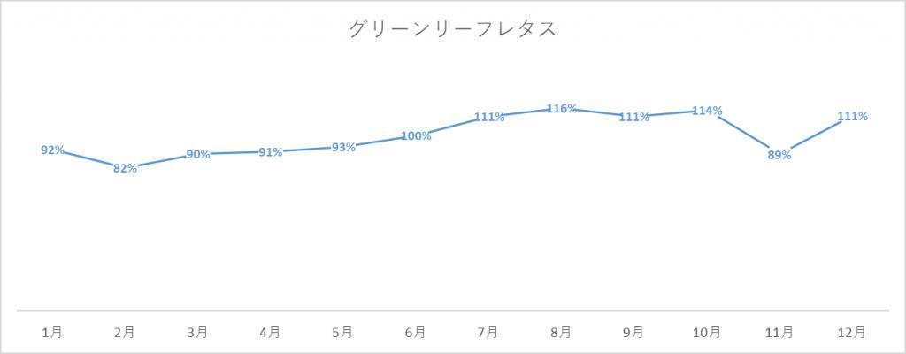 グリーンリーフレタスの出荷量グラフ