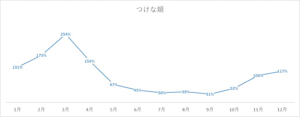 つけな類の出荷量グラフ