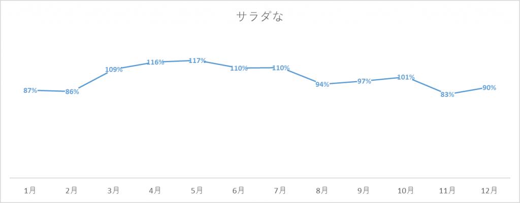 サラダなの出荷量グラフ